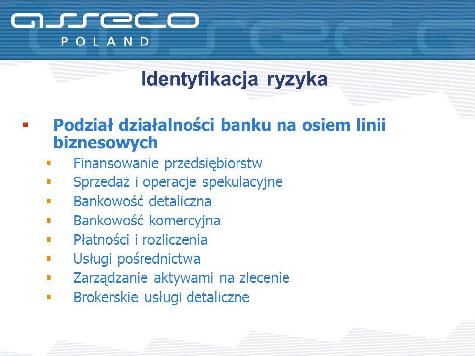 Podział działalności banku na osiem linii biznesowych Finansowanie przedsiębiorstw Sprzedaż i operacje spekulacyjne Bankowość detaliczna Bankowość kom