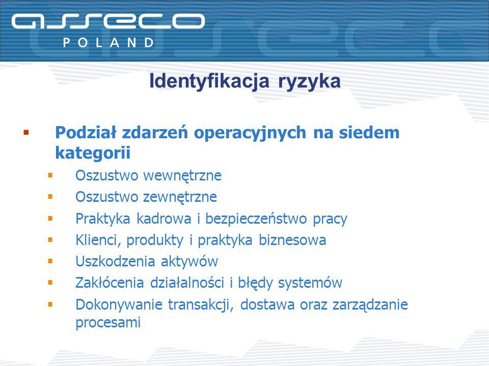 Podział zdarzeń operacyjnych na siedem kategorii Oszustwo wewnętrzne Oszustwo zewnętrzne Praktyka kadrowa i bezpieczeństwo pracy Klienci, produkty i p