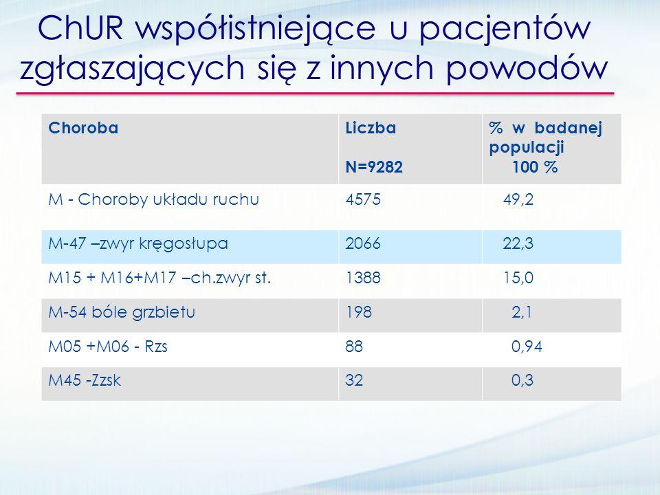 ChUR współistniejące u pacjentów zgłaszających się z innych powodów ChorobaLiczba N=9282 % w badanej populacji 100 % M - Choroby układu ruchu4575 49,2