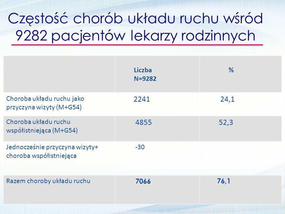 Częstość chorób układu ruchu wśród 9282 pacjentów lekarzy rodzinnych Liczba N=9282 % Choroba układu ruchu jako przyczyna wizyty (M+G54) 2241 24,1 Chor
