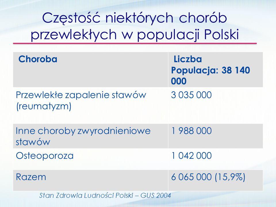 Częstość niektórych chorób przewlekłych w populacji Polski Choroba Liczba Populacja: 38 140 000 Przewlekłe zapalenie stawów (reumatyzm) 3 035 000 Inne