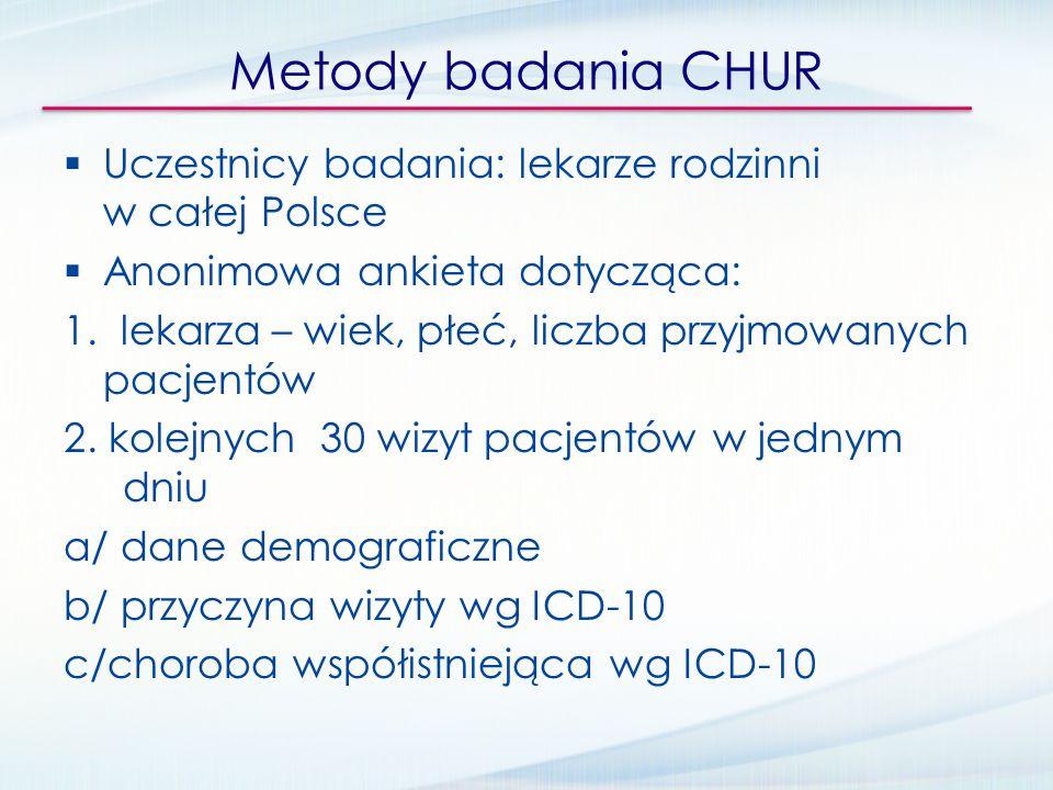 Metody badania CHUR Uczestnicy badania: lekarze rodzinni w całej Polsce Anonimowa ankieta dotycząca: 1. lekarza – wiek, płeć, liczba przyjmowanych pac