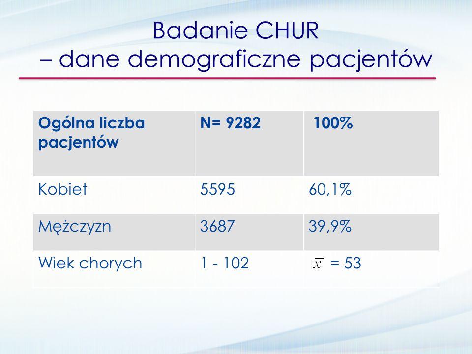 Badanie CHUR – dane demograficzne pacjentów Ogólna liczba pacjentów N= 9282 100% Kobiet559560,1% Mężczyzn368739,9% Wiek chorych1 - 102 = 53