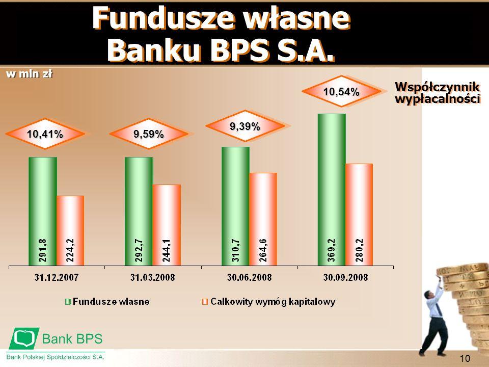 10 Fundusze własne Banku BPS S.A. Współczynnik wypłacalności 10,41%9,59% 9,39% 10,54% w mln zł