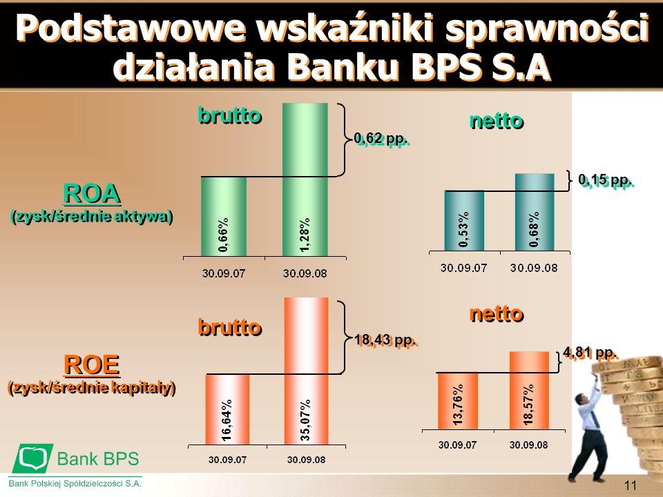 11 Podstawowe wskaźniki sprawności działania Banku BPS S.A brutto netto ROA (zysk/średnie aktywa) ROA (zysk/średnie aktywa) ROE (zysk/średnie kapitały