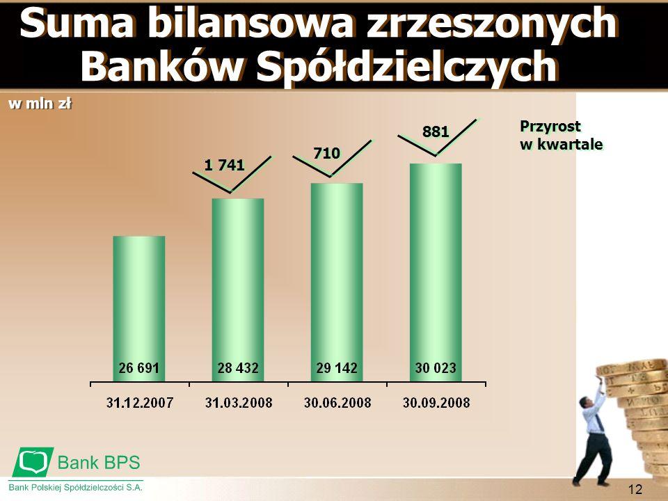 12 Suma bilansowa zrzeszonych Banków Spółdzielczych Przyrost w kwartale 1 741 710 881 w mln zł