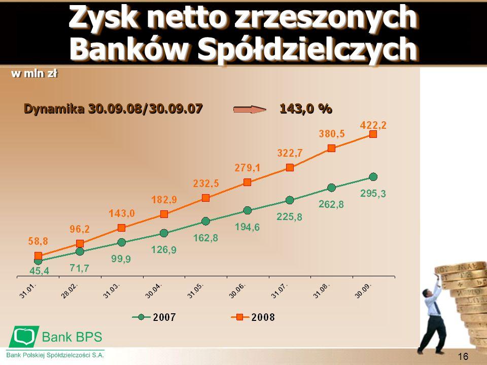 16 Zysk netto zrzeszonych Banków Spółdzielczych Zysk netto zrzeszonych Banków Spółdzielczych w mln zł 143,0 % Dynamika 30.09.08/30.09.07