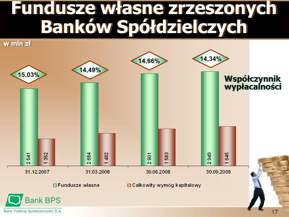 17 Fundusze własne zrzeszonych Banków Spółdzielczych 15,03% Współczynnik wypłacalności 14,49% 14,66% 14,34% w mln zł