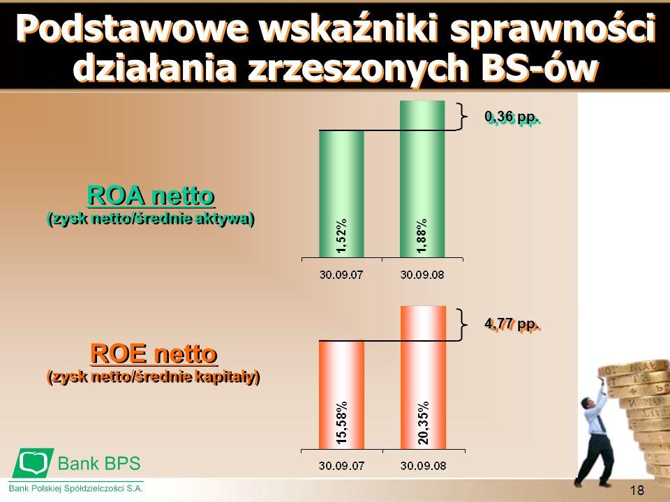 18 Podstawowe wskaźniki sprawności działania zrzeszonych BS-ów ROA netto (zysk netto/średnie aktywa) ROA netto (zysk netto/średnie aktywa) ROE netto (
