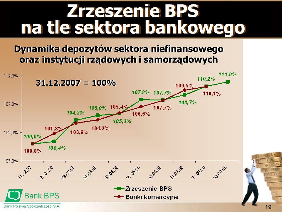 19 Dynamika depozytów sektora niefinansowego oraz instytucji rządowych i samorządowych Zrzeszenie BPS na tle sektora bankowego Zrzeszenie BPS na tle s