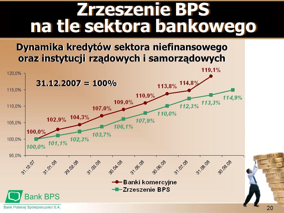 20 Zrzeszenie BPS na tle sektora bankowego Zrzeszenie BPS na tle sektora bankowego Dynamika kredytów sektora niefinansowego oraz instytucji rządowych