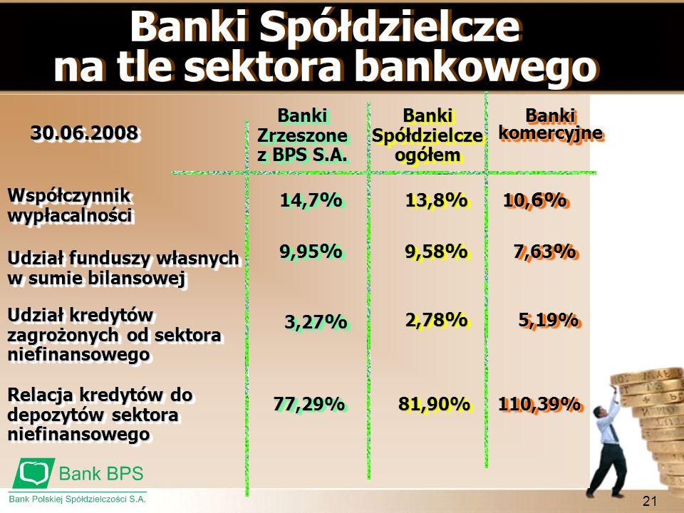 21 Współczynnik wypłacalności Banki Spółdzielcze na tle sektora bankowego Banki Spółdzielcze na tle sektora bankowego Udział funduszy własnych w sumie