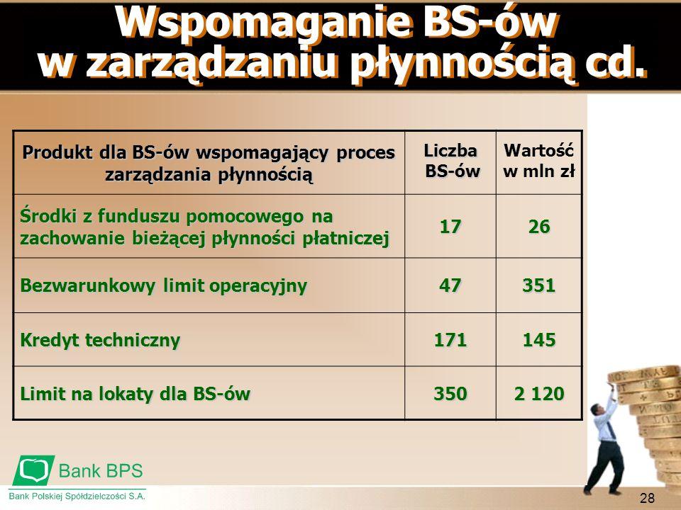 28 Produkt dla BS-ów wspomagający proces zarządzania płynnością Liczba BS-ów BS-ów Wartość w mln zł Środki z funduszu pomocowego na zachowanie bieżące