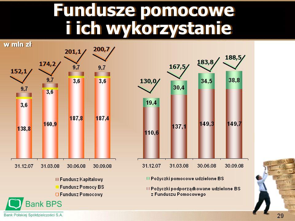 29 Fundusze pomocowe i ich wykorzystanie Fundusze pomocowe i ich wykorzystanie w mln zł 130,0 167,5 183,8 188,5 152,1 174,2 201,1 200,7