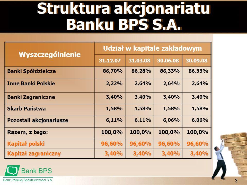 3 Struktura akcjonariatu Banku BPS S.A. Struktura akcjonariatu Banku BPS S.A. Wyszczególnienie Udział w kapitale zakładowym 31.12.0731.03.0830.06.0830