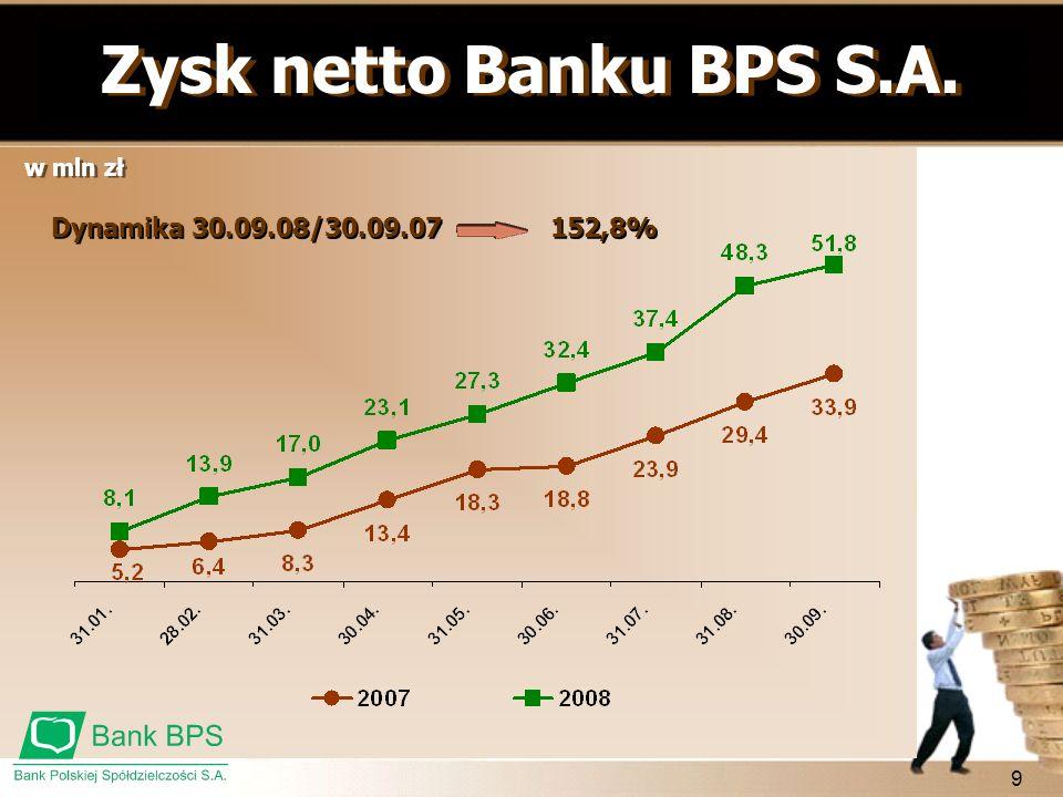 9 Zysk netto Banku BPS S.A. w mln zł 152,8% Dynamika 30.09.08/30.09.07