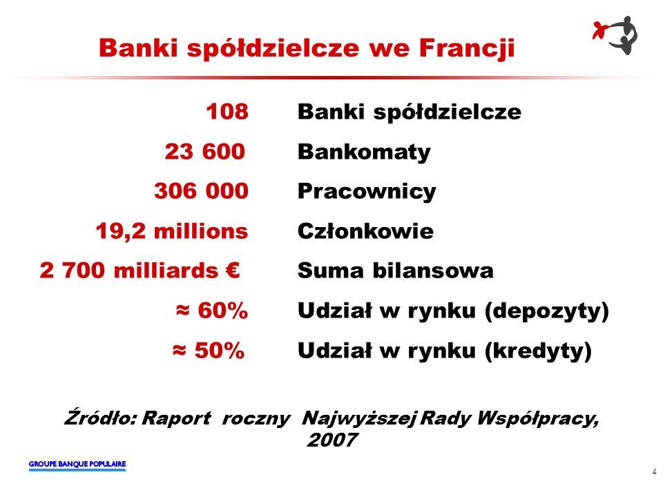 4 Banki spółdzielcze we Francji 108 Banki spółdzielcze 23 600 Bankomaty 306 000 Pracownicy 19,2 millions Członkowie 2 700 milliards Suma bilansowa 60%
