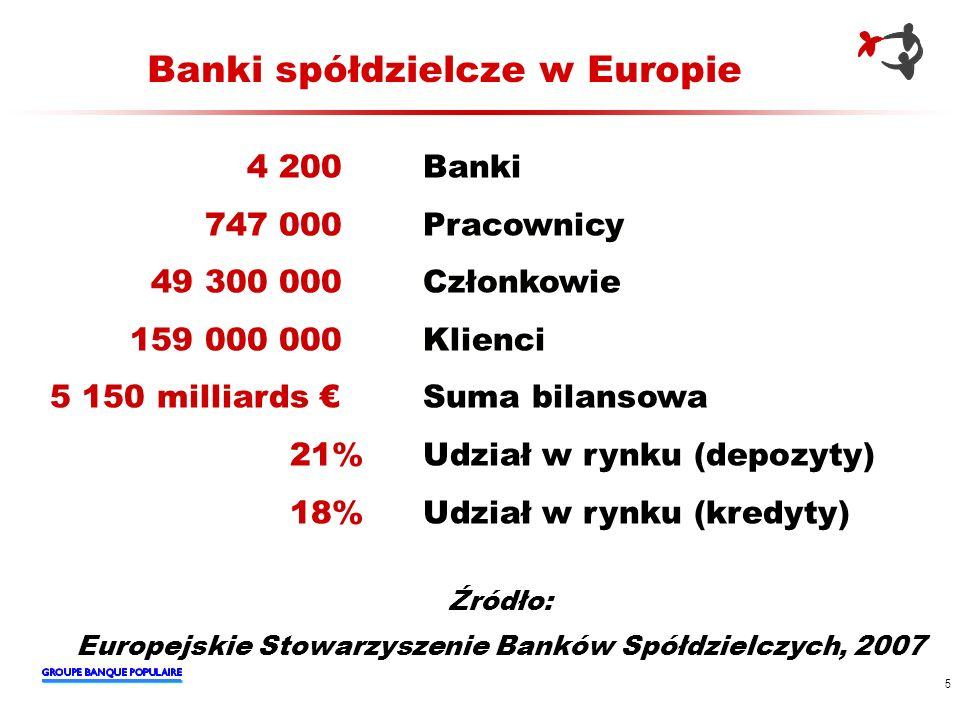 5 Banki spółdzielcze w Europie 4 200 Banki 747 000 Pracownicy 49 300 000 Członkowie 159 000 000 Klienci 5 150 milliards Suma bilansowa 21% Udział w ry