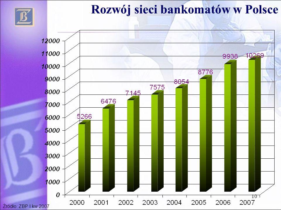 10 Rozwój sieci bankomatów w Polsce Źródło: ZBP I kw 2007