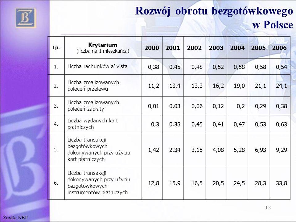 12 Rozwój obrotu bezgotówkowego w Polsce Lp. Kryterium (liczba na 1 mieszkańca) 2000200120022003200420052006 1. Liczba rachunków a vista 0,380,450,480
