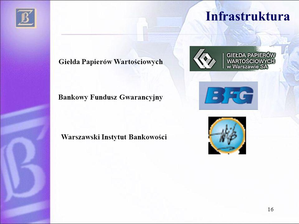 16 Bankowy Fundusz Gwarancyjny Giełda Papierów Wartościowych Warszawski Instytut Bankowości Infrastruktura