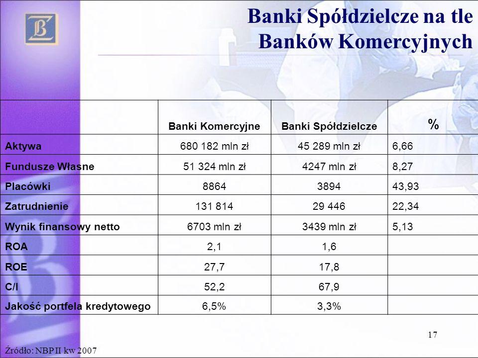 17 Banki KomercyjneBanki Spółdzielcze % Aktywa680 182 mln zł45 289 mln zł6,66 Fundusze Własne51 324 mln zł4247 mln zł8,27 Placówki8864389443,93 Zatrud
