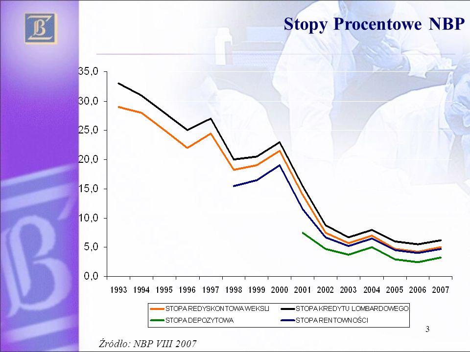 3 Stopy Procentowe NBP Źródło: NBP VIII 2007