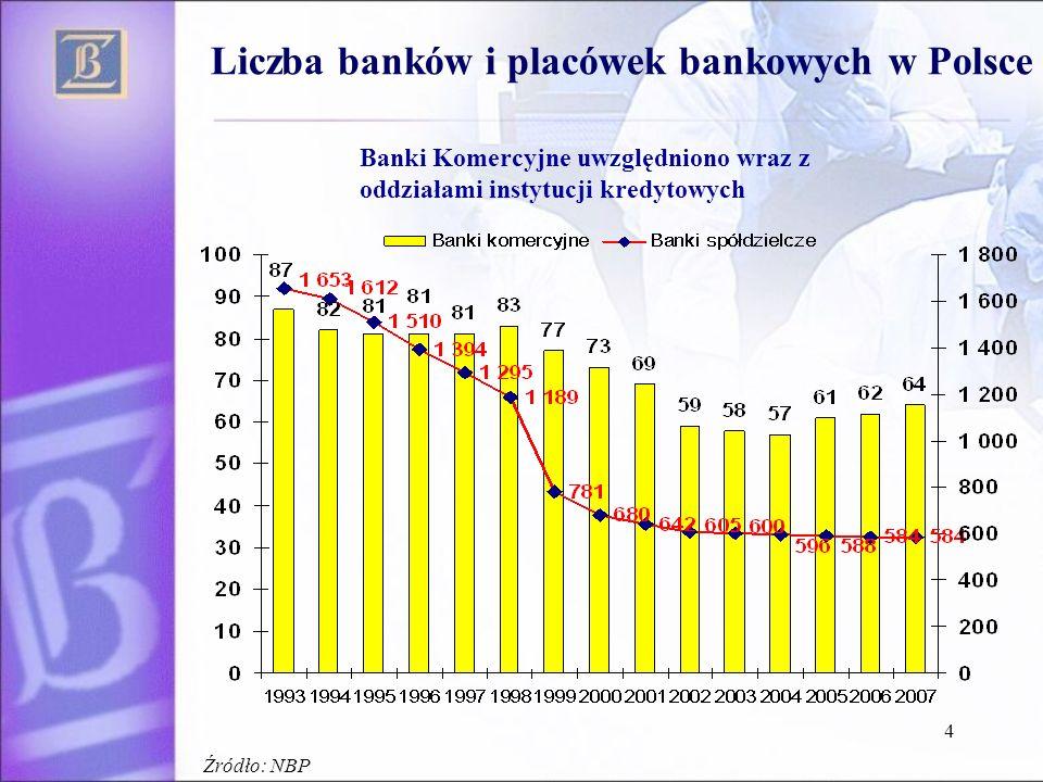 4 Liczba banków i placówek bankowych w Polsce Banki Komercyjne uwzględniono wraz z oddziałami instytucji kredytowych Źródło: NBP