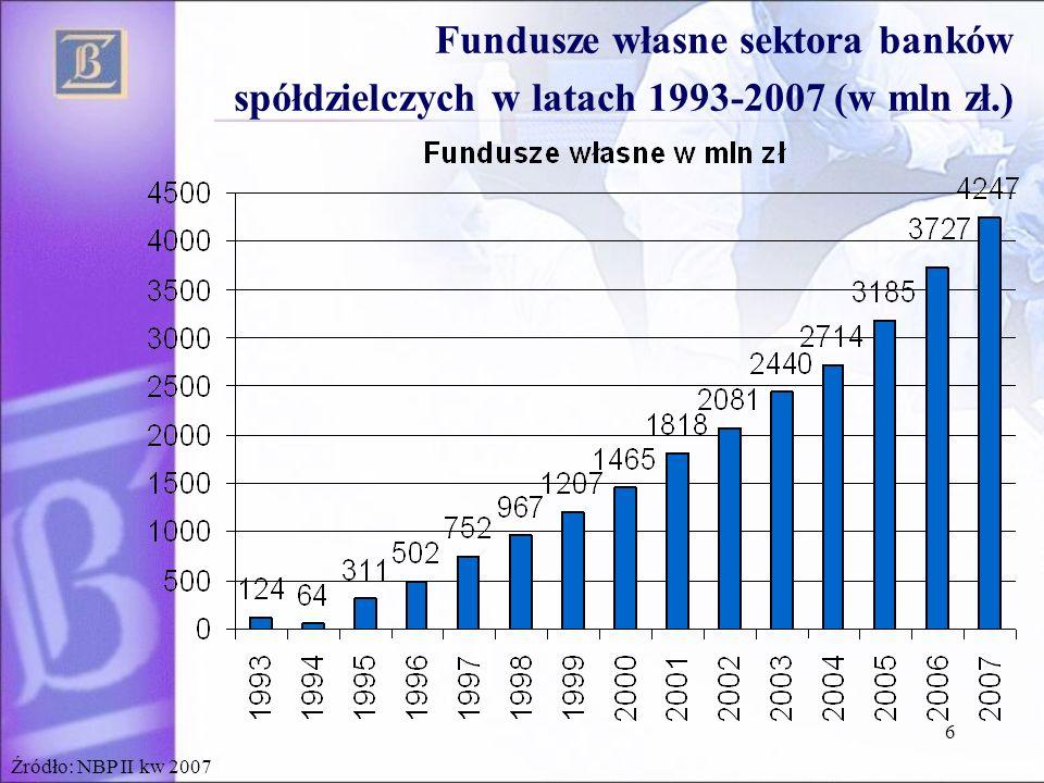 6 Źródło: NBP II kw 2007 Fundusze własne sektora banków spółdzielczych w latach 1993-2007 (w mln zł.)