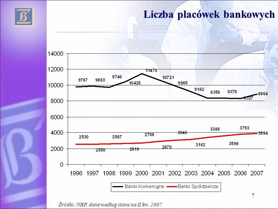 7 Liczba placówek bankowych Źródło: NBP, dane według stanu na II kw. 2007