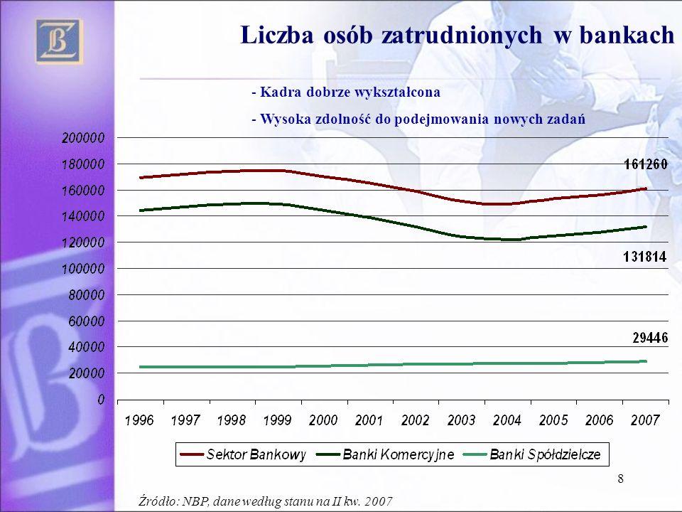 8 Liczba osób zatrudnionych w bankach - Kadra dobrze wykształcona - Wysoka zdolność do podejmowania nowych zadań Źródło: NBP, dane według stanu na II