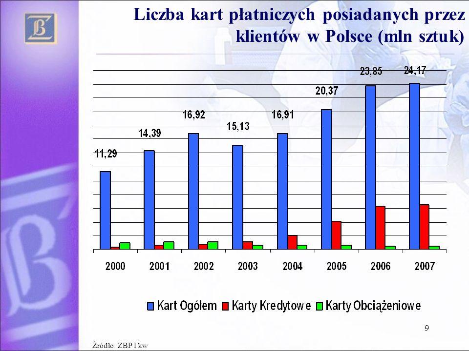 9 Liczba kart płatniczych posiadanych przez klientów w Polsce (mln sztuk) Źródło: ZBP I kw 2007