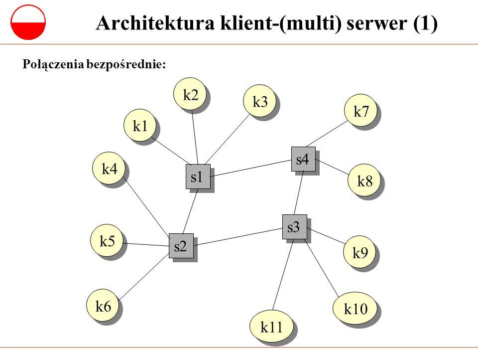 Architektura klient-(multi) serwer (2) s1 s2 s3 s4 k6 k5 k4 k3 k2 k1 k9 k8 k7 Połączenia poprzez sieć: nie ma bezpośrednich połączeń, zarówno serwery jak i klienci są przyłączani w jednakowy sposób do wspólnej sieci komputerowej.