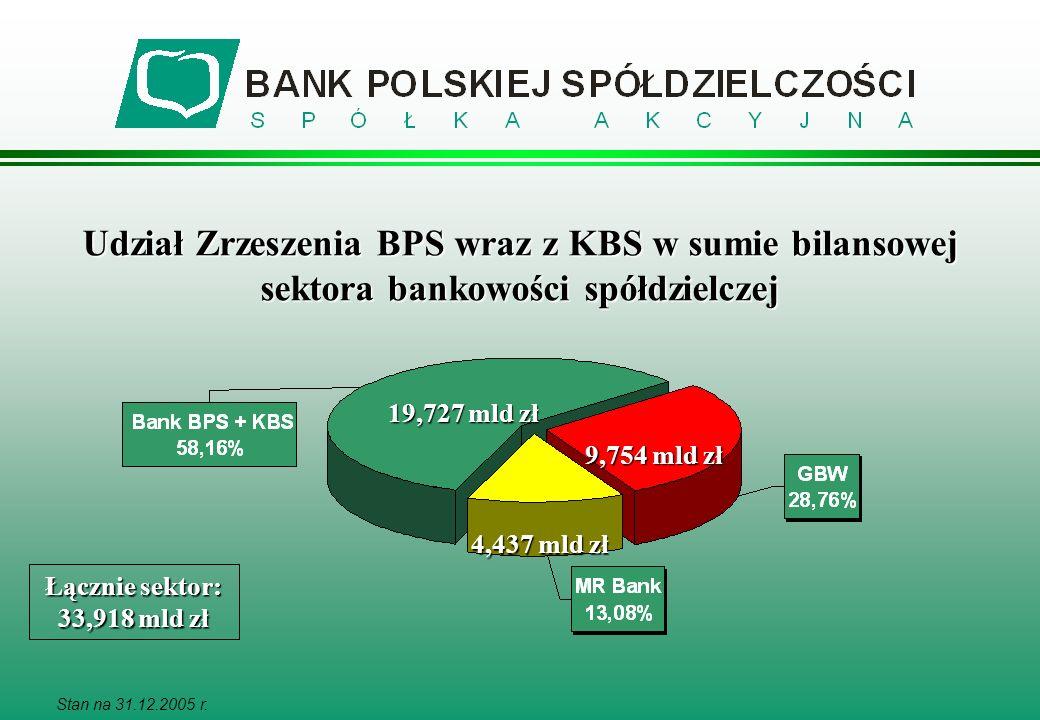 Stan na 31.12.2005 r. Udział Zrzeszenia BPS wraz z KBS w sumie bilansowej sektora bankowości spółdzielczej 19,727 mld zł Łącznie sektor: 33,918 mld zł