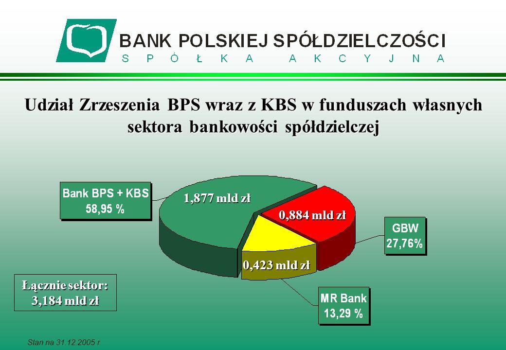 Udział Zrzeszenia BPS wraz z KBS w funduszach własnych sektora bankowości spółdzielczej 1,877 mld zł Stan na 31.12.2005 r. Łącznie sektor: 3,184 mld z