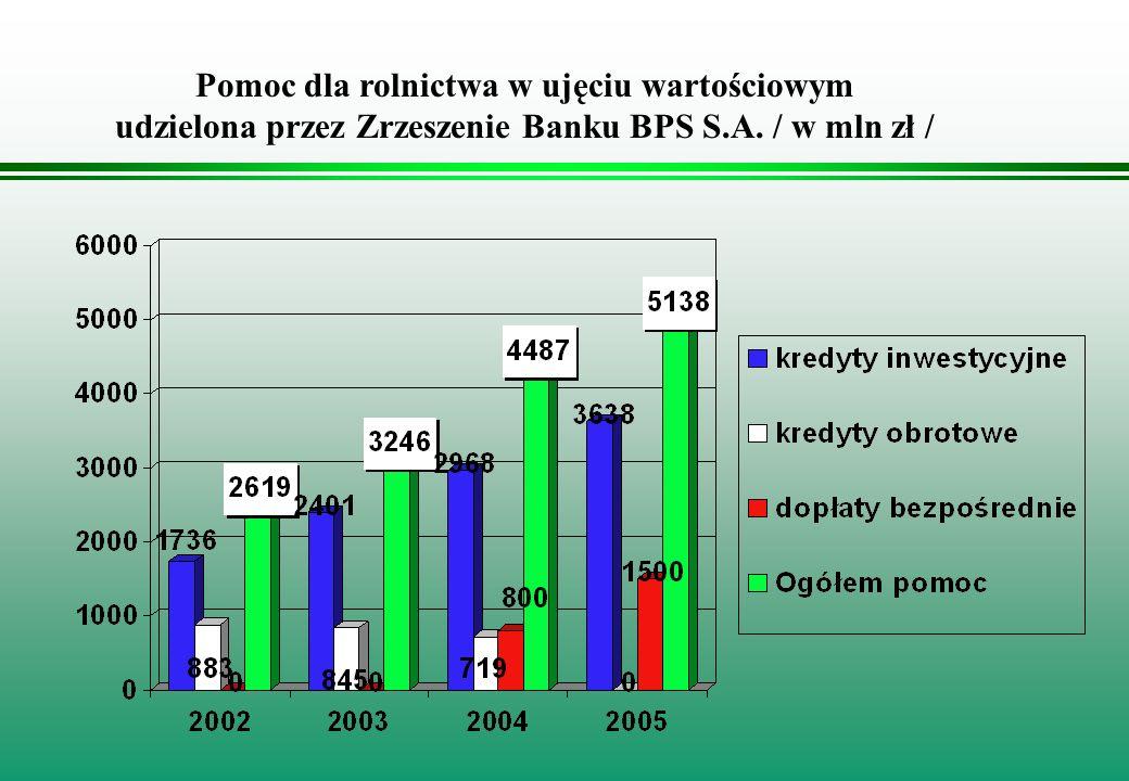 Pomoc dla rolnictwa w ujęciu wartościowym udzielona przez Zrzeszenie Banku BPS S.A. / w mln zł /