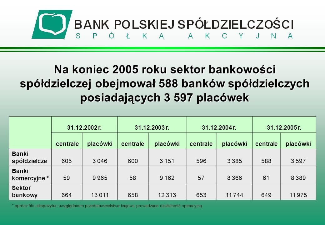 31.12.2002 r.31.12.2003 r.31.12.2004 r.31.12.2005 r. centraleplacówkicentraleplacówkicentraleplacówkicentraleplacówki Banki spółdzielcze6053 0466003 1
