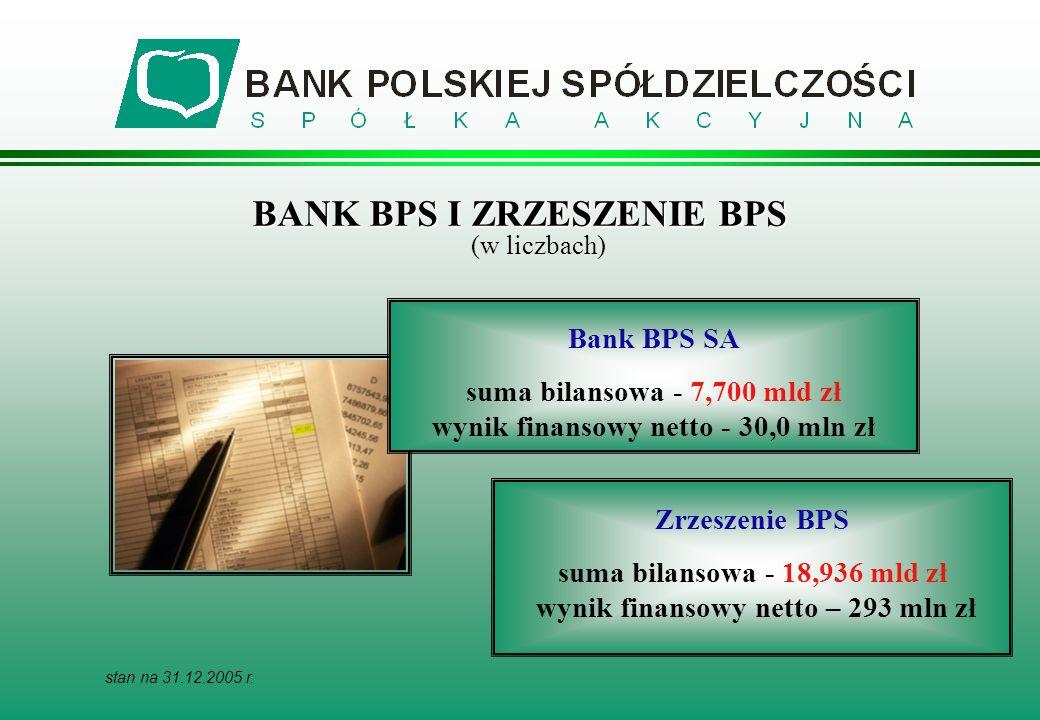 BANK BPS I ZRZESZENIE BPS BANK BPS I ZRZESZENIE BPS (w liczbach) Bank BPS SA suma bilansowa - 7,700 mld zł wynik finansowy netto - 30,0 mln zł Zrzeszenie BPS suma bilansowa - 18,936 mld zł wynik finansowy netto – 293 mln zł stan na 31.12.2005 r.