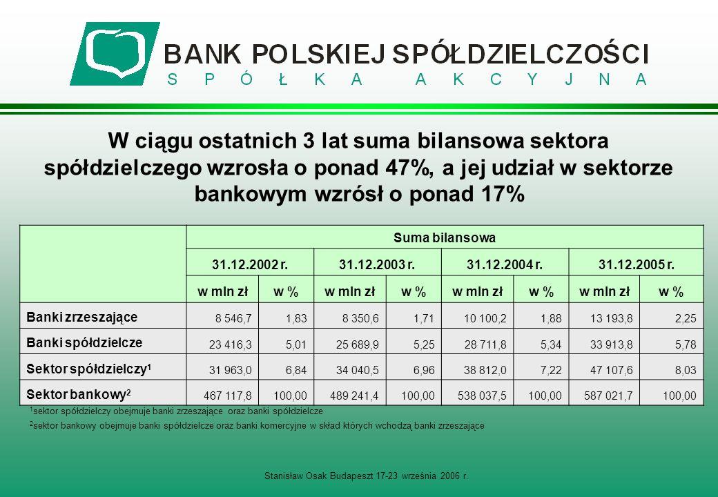 W ciągu ostatnich 3 lat suma bilansowa sektora spółdzielczego wzrosła o ponad 47%, a jej udział w sektorze bankowym wzrósł o ponad 17% Suma bilansowa 31.12.2002 r.31.12.2003 r.31.12.2004 r.31.12.2005 r.