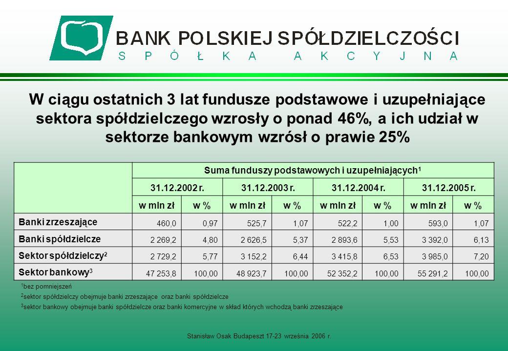 W ciągu ostatnich 3 lat fundusze podstawowe i uzupełniające sektora spółdzielczego wzrosły o ponad 46%, a ich udział w sektorze bankowym wzrósł o prawie 25% Suma funduszy podstawowych i uzupełniających 1 31.12.2002 r.31.12.2003 r.31.12.2004 r.31.12.2005 r.