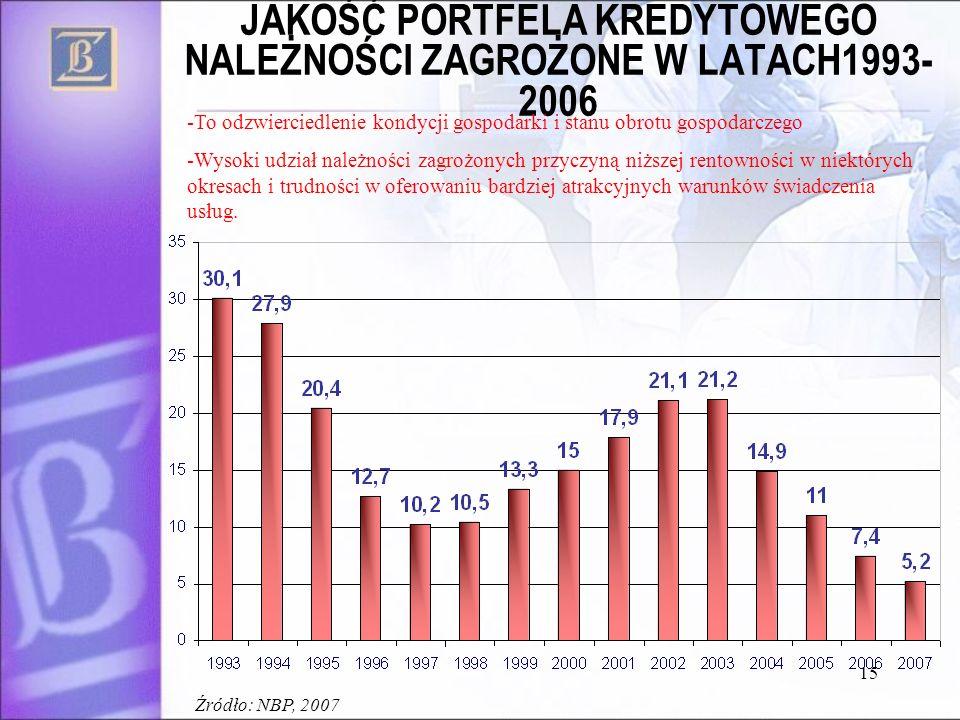 15 JAKOŚĆ PORTFELA KREDYTOWEGO NALEŻNOŚCI ZAGROŻONE W LATACH1993- 2006 -To odzwierciedlenie kondycji gospodarki i stanu obrotu gospodarczego -Wysoki u
