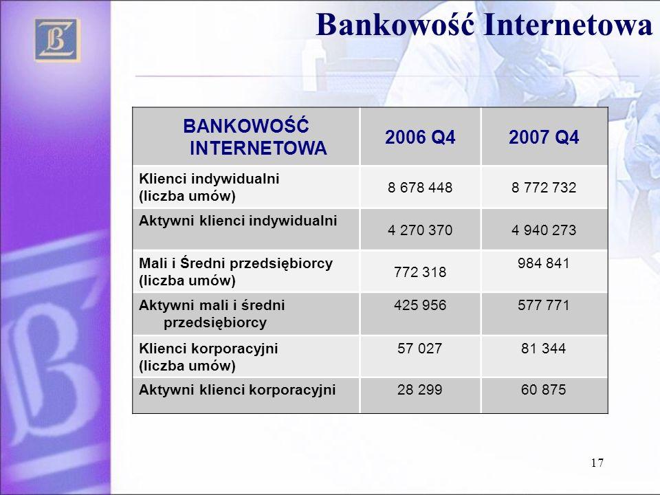 BANKOWOŚĆ INTERNETOWA 2006 Q42007 Q4 Klienci indywidualni (liczba umów) 8 678 4488 772 732 Aktywni klienci indywidualni 4 270 3704 940 273 Mali i Śred