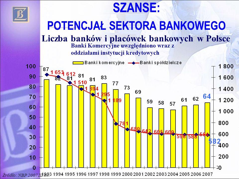 Liczba banków i placówek bankowych w Polsce Banki Komercyjne uwzględniono wraz z oddziałami instytucji kredytowych Źródło: NBP 2007 III kw. 2 SZANSE: