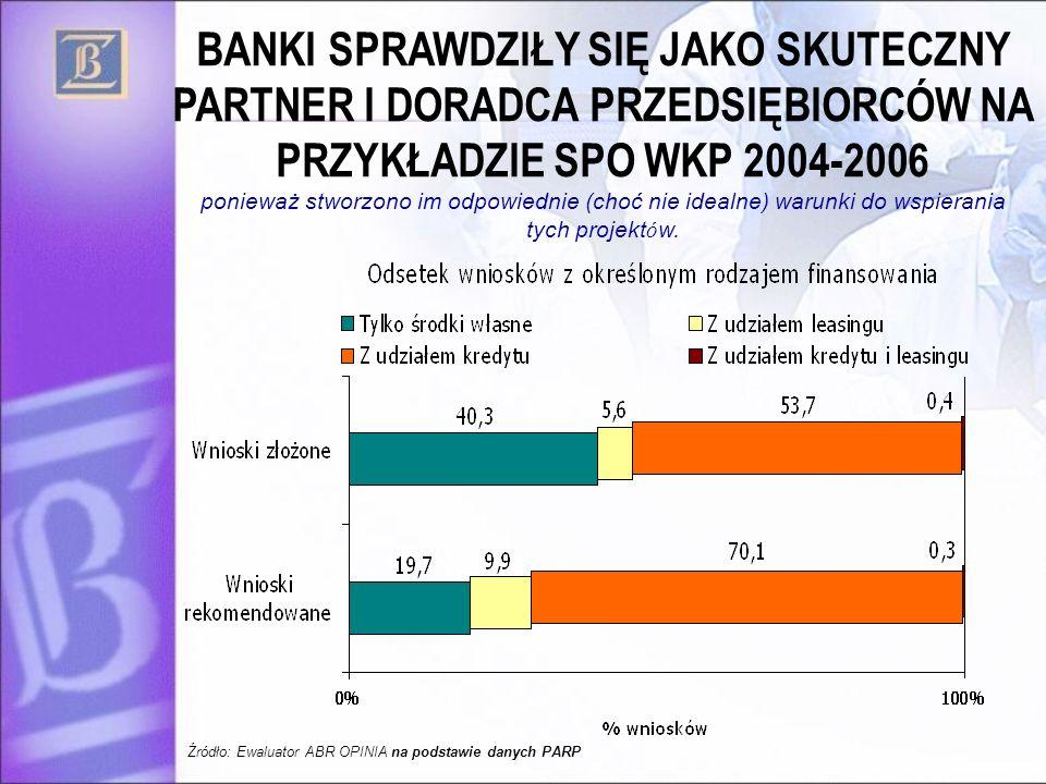 BANKI SPRAWDZIŁY SIĘ JAKO SKUTECZNY PARTNER I DORADCA PRZEDSIĘBIORCÓW NA PRZYKŁADZIE SPO WKP 2004-2006 ponieważ stworzono im odpowiednie (choć nie ide