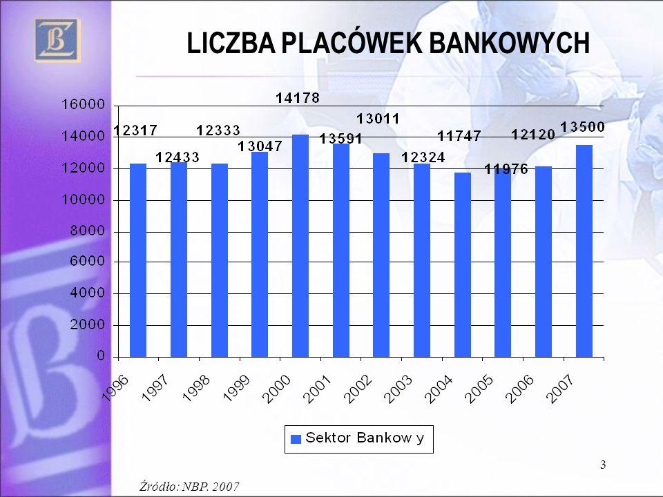 Źródło: NBP. 2007 3 LICZBA PLACÓWEK BANKOWYCH