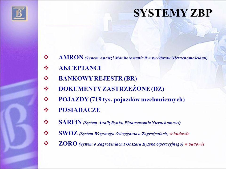 AMRON (System Analiz i Monitorowania Rynku Obrotu Nieruchomościami) AKCEPTANCI BANKOWY REJESTR (BR) DOKUMENTY ZASTRZEŻONE (DZ) POJAZDY (719 tys. pojaz