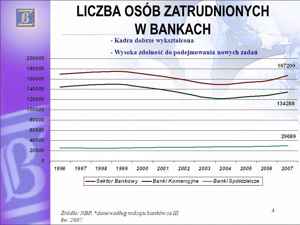- Kadra dobrze wykształcona - Wysoka zdolność do podejmowania nowych zadań Źródło: NBP, *dane według rodzaju banków za III kw. 2007 4 LICZBA OSÓB ZATR