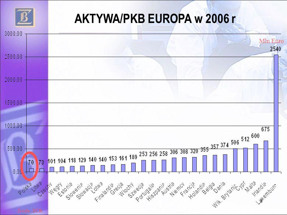 SZANSE Polski sektor bankowy na tle innych krajów UE Pod względem aktywów polski sektor bankowy jest relatywnie mały na tle na tle krajów starej UE krajów starej UE- ale … Pekao i PKO BP należą do grona największych banków w Europie Polski sektor jest największy wśród nowych krajów UE Niski poziom ubankowienia gospodarki dający szanse na dalszy rozwój Koncentracja sektora nie odbiega od standardów UE Struktura własnościowa sektora zbliżona do innych nowych członków UE w UE Polski sektor bankowy należy do najzyskowniejszych i najbezpieczniejszych w UE Źródło: KNF
