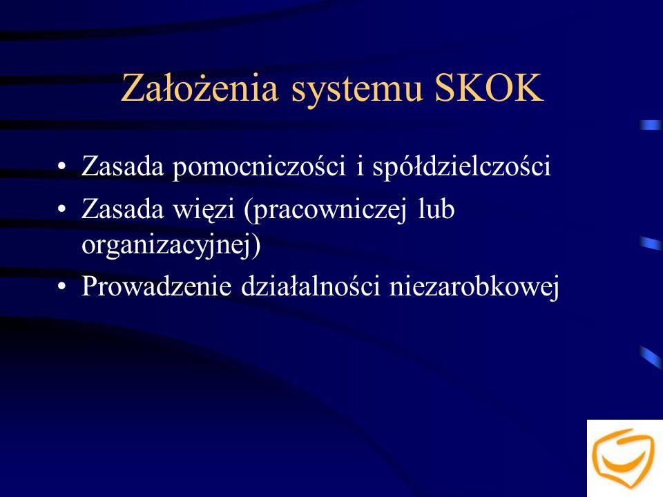 Założenia systemu SKOK Zasada pomocniczości i spółdzielczości Zasada więzi (pracowniczej lub organizacyjnej) Prowadzenie działalności niezarobkowej