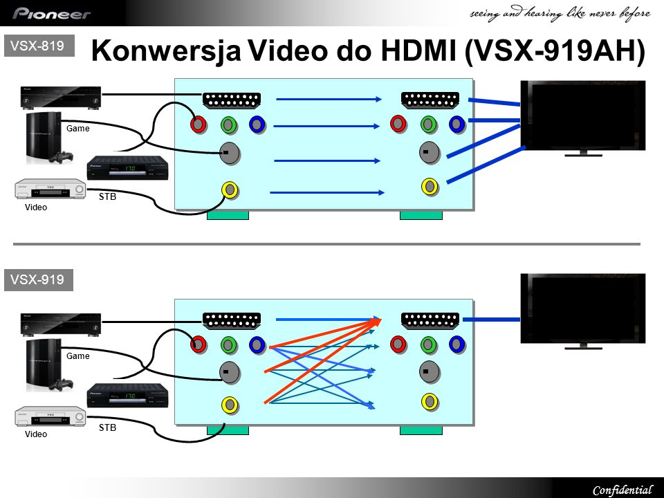 Confidential VSX-819 HDTV Ready Wide Band Component Switching. VSX-919 HDTV Ready Wide Band Component Switching. Konwersja Video do HDMI (VSX-919AH) V